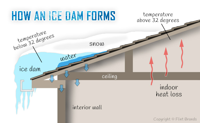 Ice Dams cause Mold